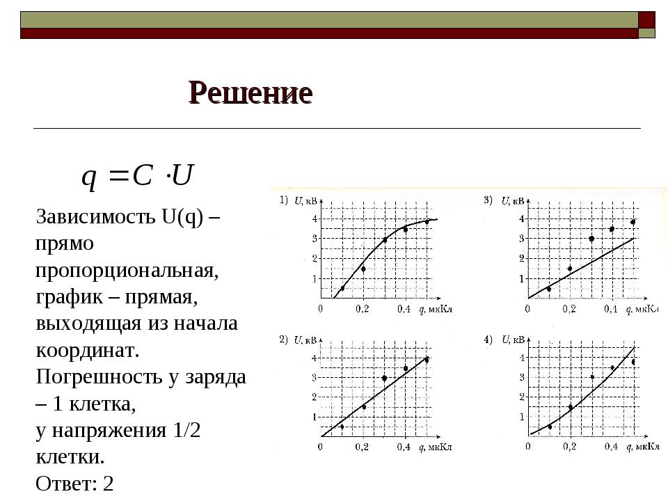 Решение Зависимость U(q) – прямо пропорциональная, график – прямая, выходящая...