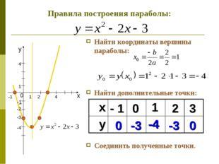 Найти координаты вершины параболы: Найти дополнительные точки: Соединить полу