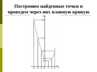 Построиим найденные точки и проведем через них плавную кривую