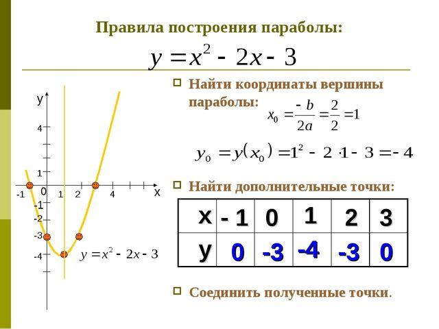 Найти координаты вершины параболы: Найти дополнительные точки: Соединить полу...