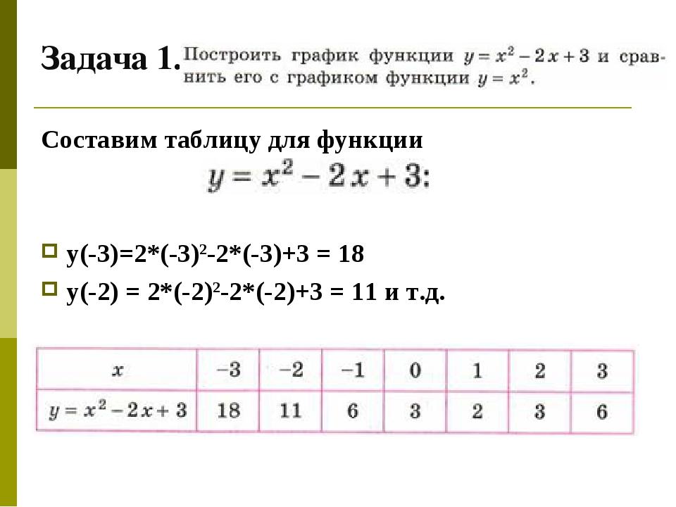 Задача 1. Составим таблицу для функции у(-3)=2*(-3)2-2*(-3)+3 = 18 у(-2) = 2*...