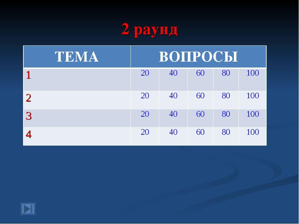 2 раунд ТЕМАВОПРОСЫ 120406080100 220406080100 320406080100 4...