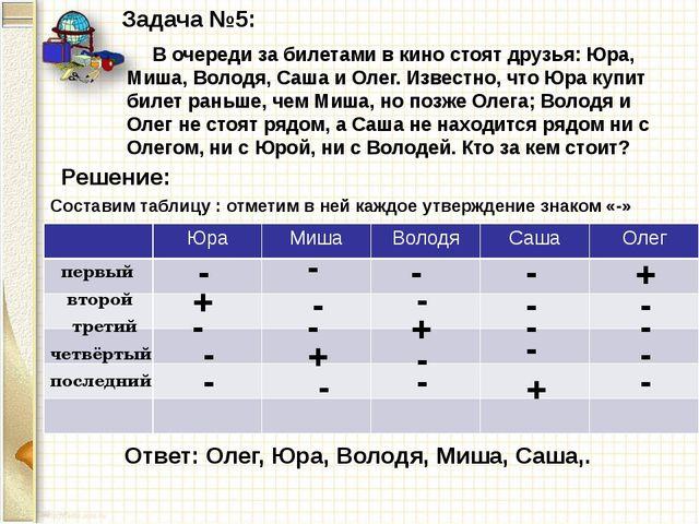 Задача №5: В очереди за билетами в кино стоят друзья: Юра, Миша, Володя, Саша...