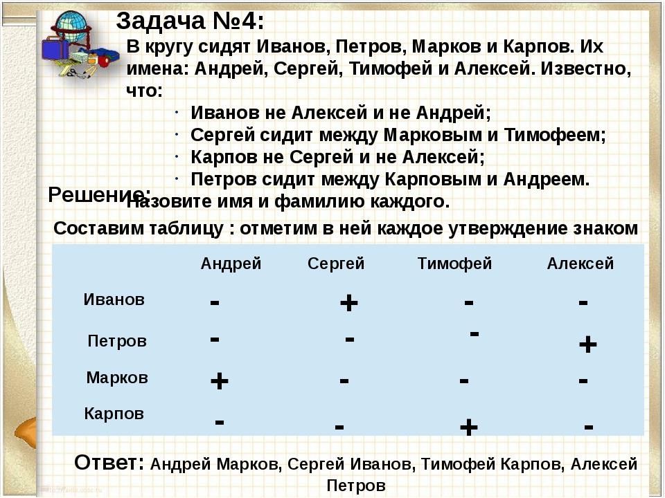 Задача №4: В кругу сидят Иванов, Петров, Марков и Карпов. Их имена: Андрей, С...