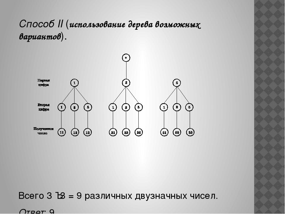 Способ II (использование дерева возможных вариантов). Всего 3 · 3 = 9 различ...