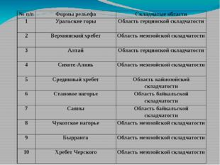 №п/п Формы рельефа Складчатые области 1 Уральские горы Областьгерцинскойсклад