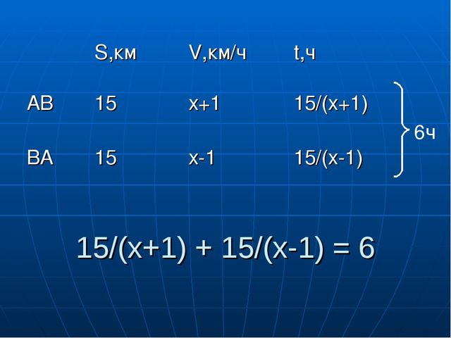 15/(х+1) + 15/(х-1) = 6 6ч