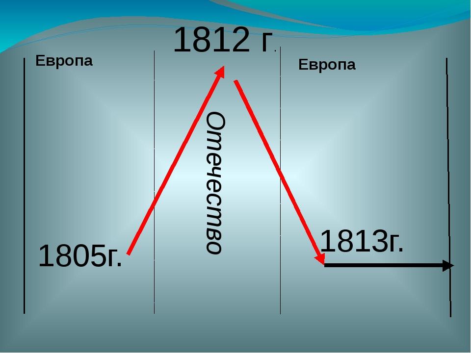 Европа 1805г. 1812 г. Отечество Европа 1813г.