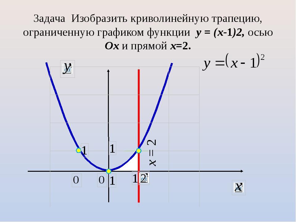 Задача Изобразить криволинейную трапецию, ограниченную графиком функции y = (...
