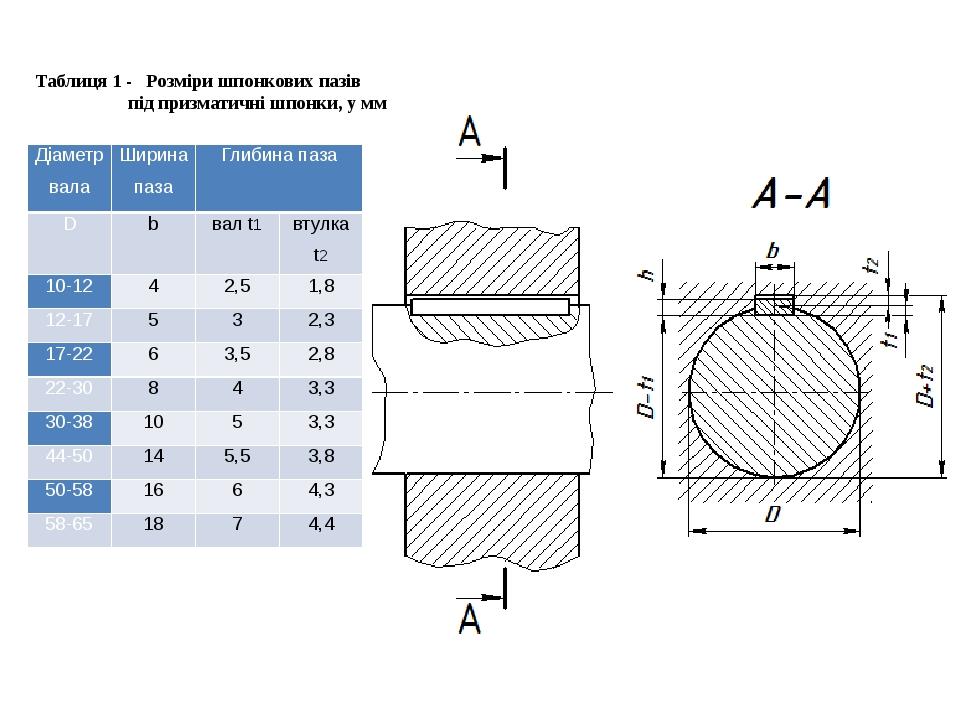 Таблиця 1 - Розміри шпонкових пазів під призматичні шпонки, у мм Діаметр вала...