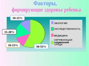 ЭКОЛОГИЯ НАСЛЕДСТВЕННОСТЬ МЕДИЦИНА ОКРУЖАЮЩАЯ СРЕДА 10-15% 15-20% 10-15% 50-5
