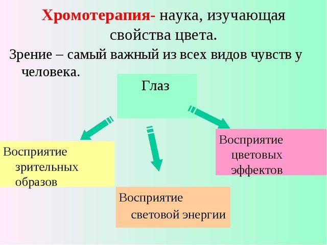 Хромотерапия- наука, изучающая свойства цвета. Зрение – самый важный из всех...