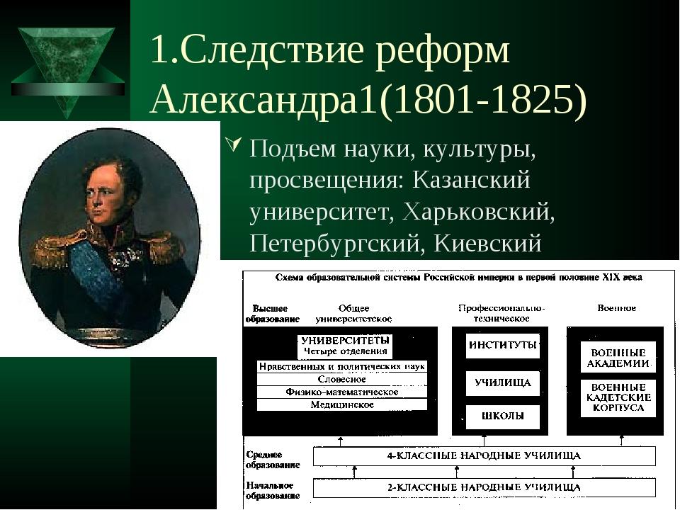 1.Следствие реформ Александра1(1801-1825) Подъем науки, культуры, просвещения...