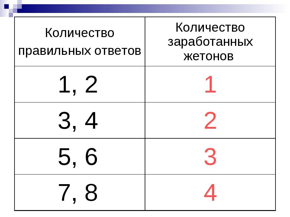Количество правильных ответовКоличество заработанных жетонов 1, 21 3, 42 5...