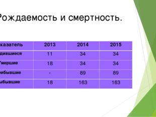 Рождаемость и смертность. Показатель201320142015 Родившиеся113434 Умерш