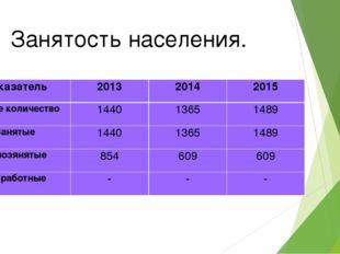 Занятость населения. Показатель201320142015 Общее количество14401365148