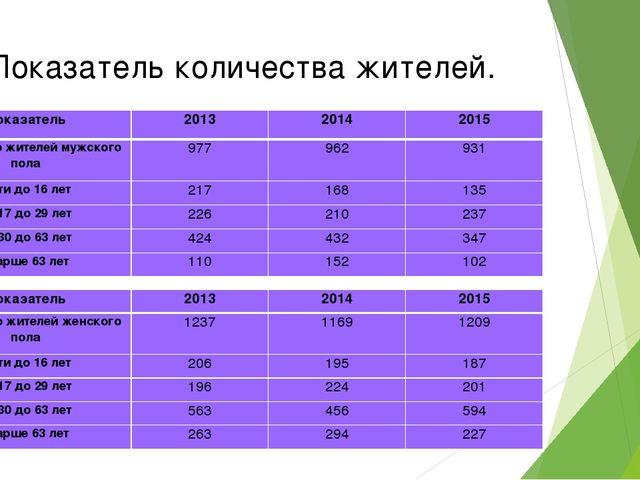 Показатель количества жителей. Показатель201320142015 Количество жителей м...