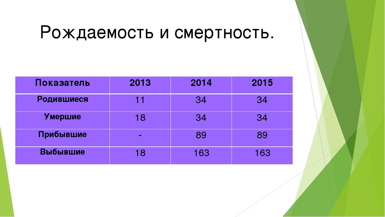 Рождаемость и смертность. Показатель201320142015 Родившиеся113434 Умерш...