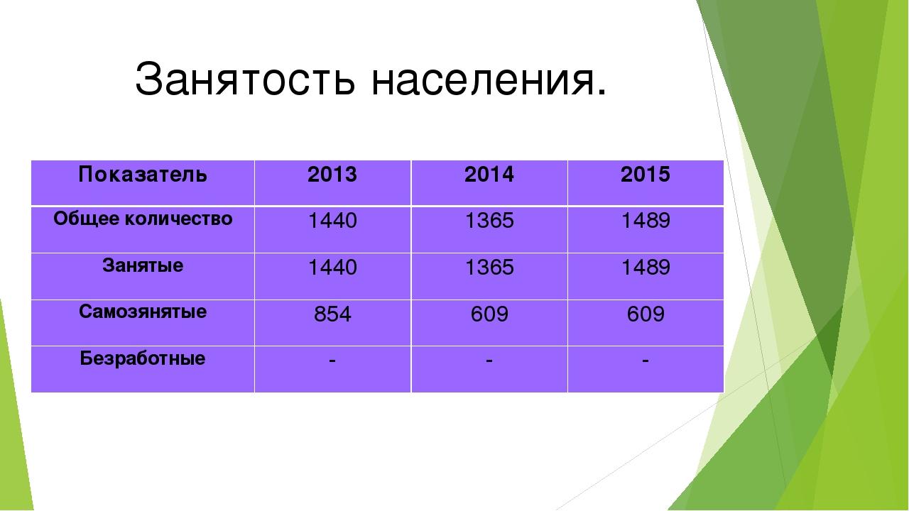 Занятость населения. Показатель201320142015 Общее количество14401365148...