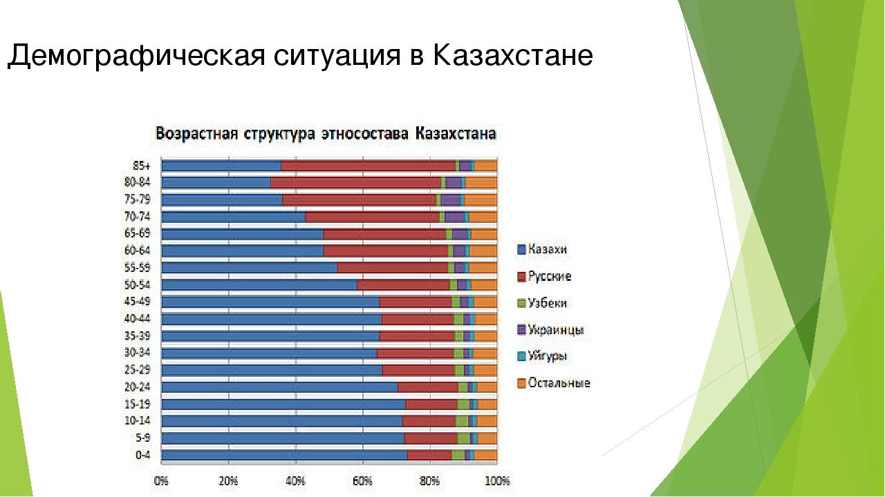 Демографическая ситуация в Казахстане