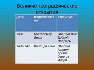 Великие географические открытия Датамореплавателиоткрытия 1487Бартоломеу Д