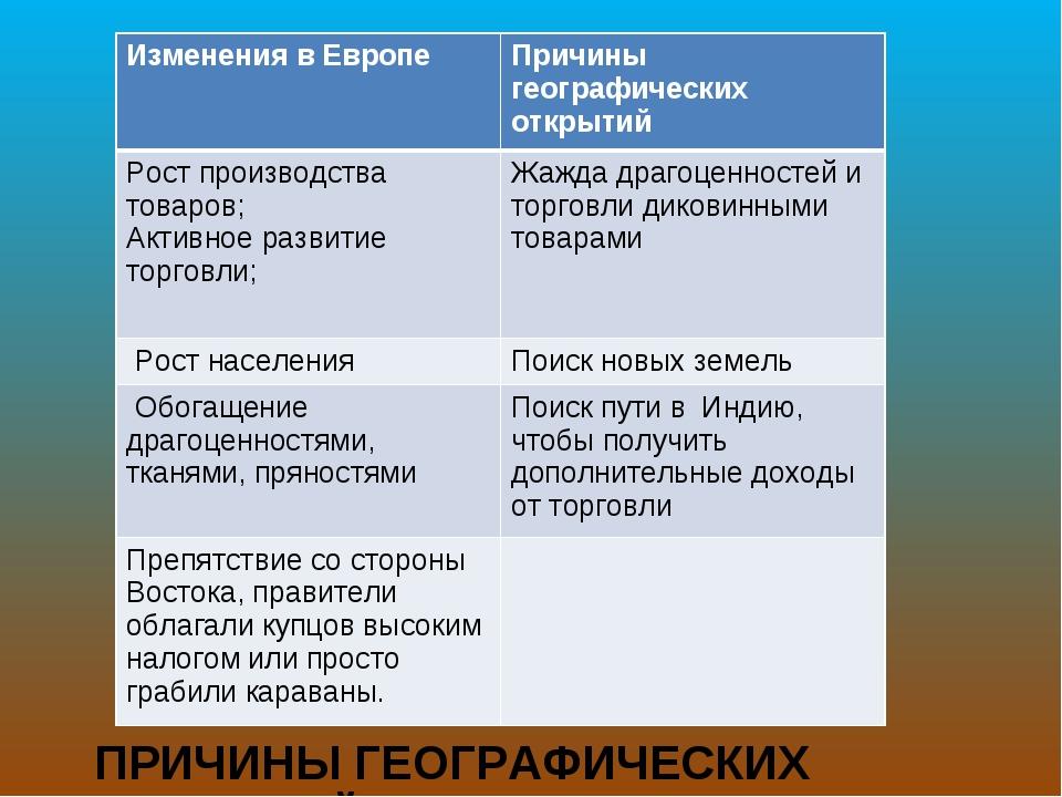 ПРИЧИНЫ ГЕОГРАФИЧЕСКИХ ОТКРЫТИЙ Изменения в ЕвропеПричины географических отк...