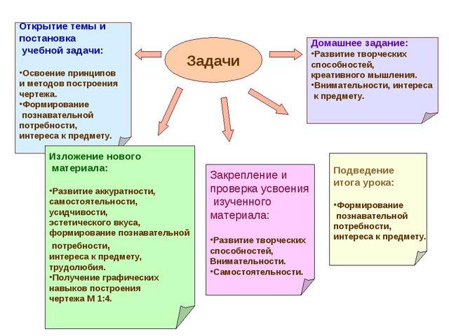 Задачи Открытие темы и постановка учебной задачи: Освоение принципов и методо...