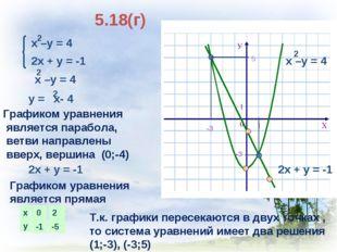 5.18(г) 2х + у = -1 Графиком уравнения является парабола, ветви направлены вв