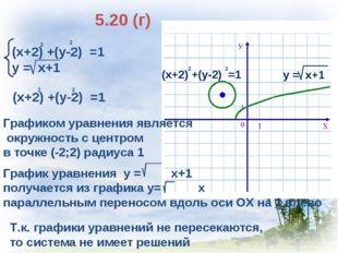 5.20 (г) (х+2) +(у-2) =1 у = х+1 2 2 Т.к. графики уравнений не пересекаются,