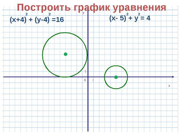 Построить график уравнения
