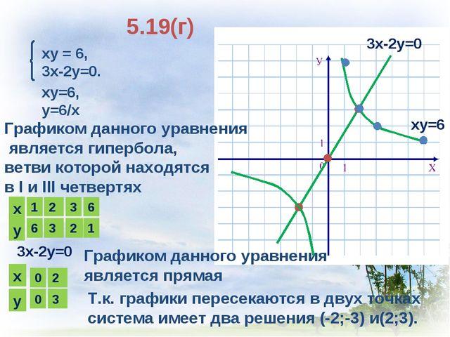 5.19(г) ху = 6, 3х-2у=0. ху=6, у=6/х Графиком данного уравнения является гипе...