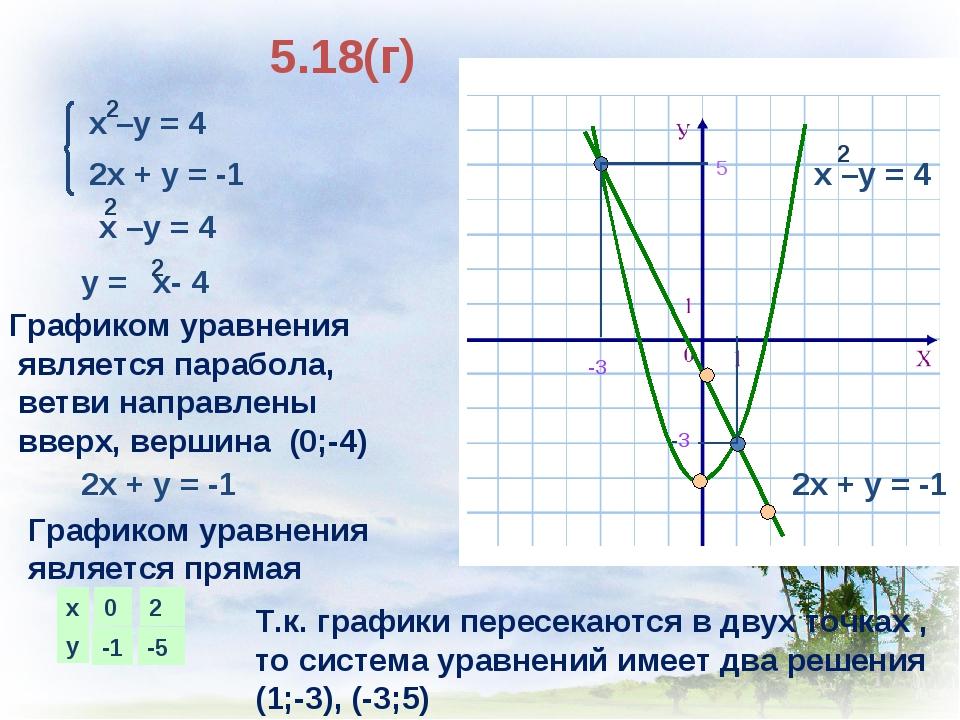 5.18(г) 2х + у = -1 Графиком уравнения является парабола, ветви направлены вв...