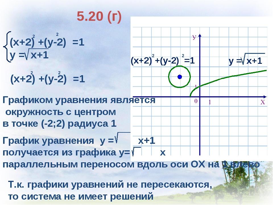 5.20 (г) (х+2) +(у-2) =1 у = х+1 2 2 Т.к. графики уравнений не пересекаются,...