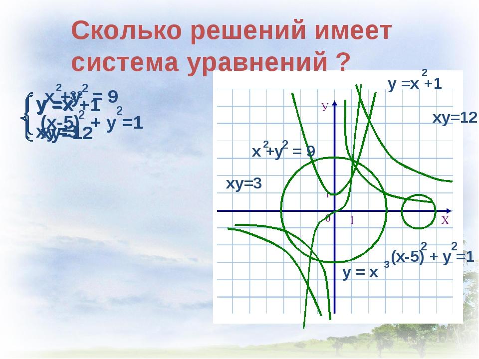 ху=12 ху=3 Сколько решений имеет система уравнений ?