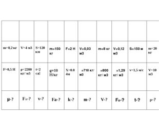 m=0,2кг V=4м3 S=120км  m=150кг  F=2 H  V=0,03 м3  m=8кг  V=0,12 м3  S=