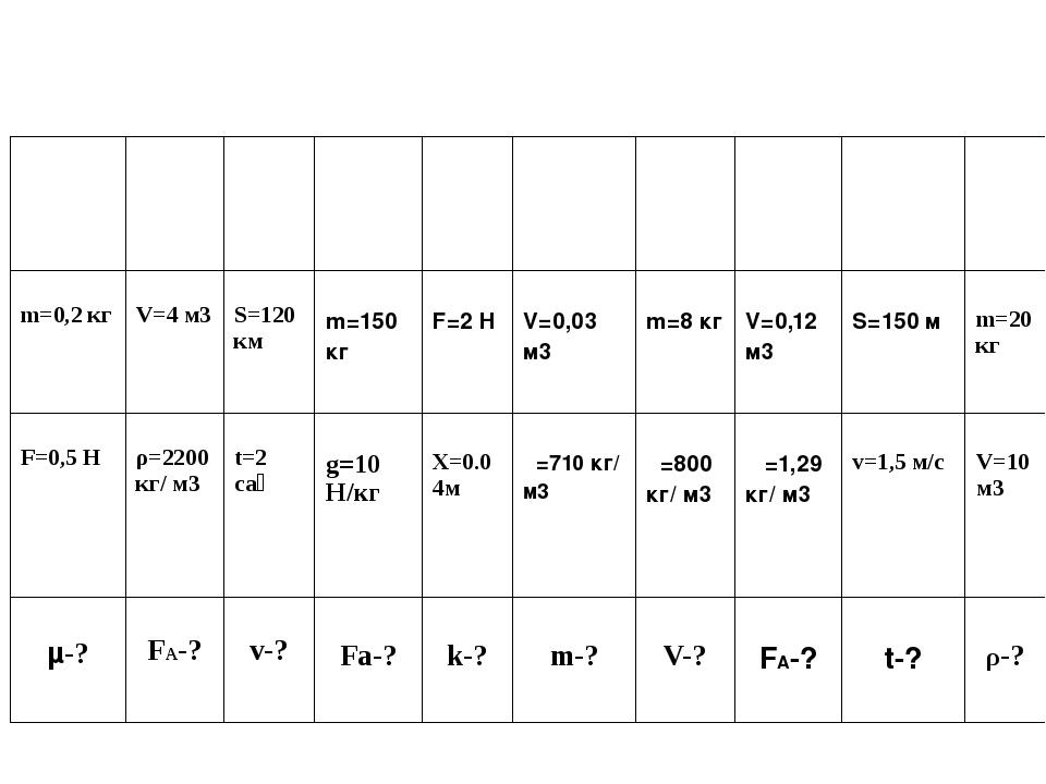 m=0,2кг V=4м3 S=120км  m=150кг  F=2 H  V=0,03 м3  m=8кг  V=0,12 м3  S=...
