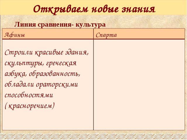 Открываем новые знания Линия сравнения- культура Афины Спарта Строили красивы...