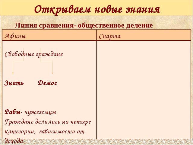 Открываем новые знания Линия сравнения- общественное деление Афины Спарта Сво...