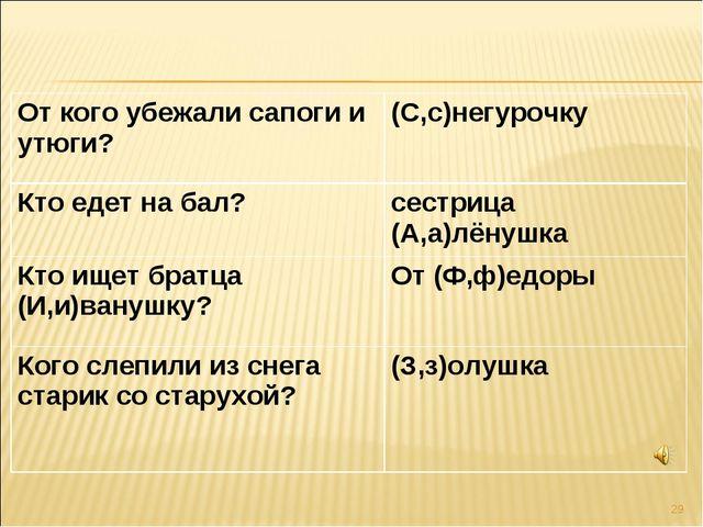 * От кого убежали сапоги и утюги?(С,с)негурочку Кто едет на бал?сестрица (А...