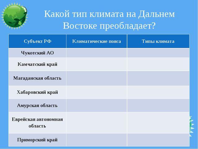 Какой тип климата на Дальнем Востоке преобладает? Субъект РФ Климатические по...