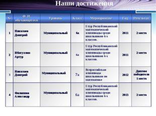 Наши достижения №Ф. И. обучающегосяУровеньКлассМероприятие ГодРезультат
