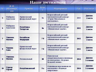 Наши достижения №Ф. И. обучающегосяУровеньКлассМероприятиеГодРезультат