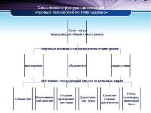 Смысловая структура организации игровых технологий по типу «дерево» Игровые м