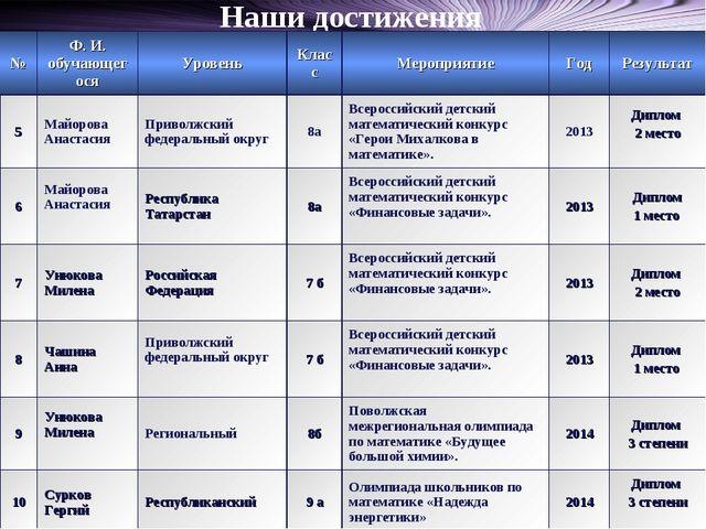 Наши достижения №Ф. И. обучающегосяУровеньКлассМероприятиеГодРезультат...