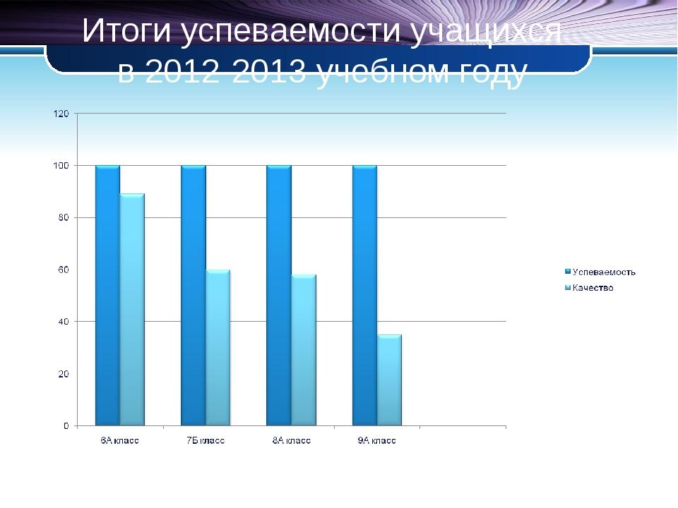 Итоги успеваемости учащихся в 2012-2013 учебном году