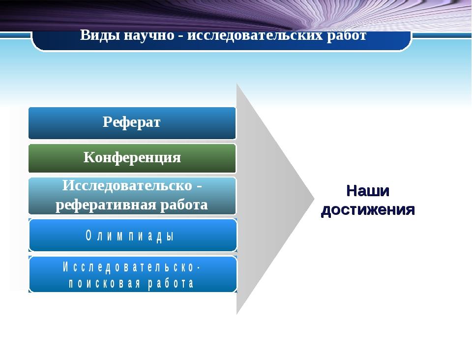 Виды научно - исследовательских работ Реферат Конференция Исследовательско -...