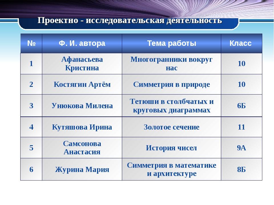 Проектно - исследовательская деятельность №Ф. И. автораТема работыКласс 1...