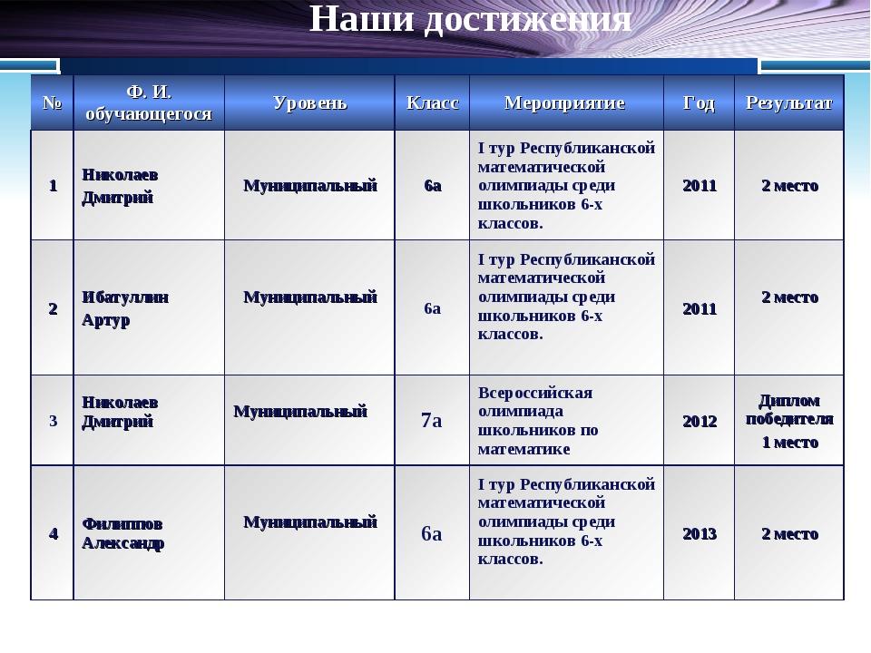 Наши достижения №Ф. И. обучающегосяУровеньКлассМероприятие ГодРезультат...