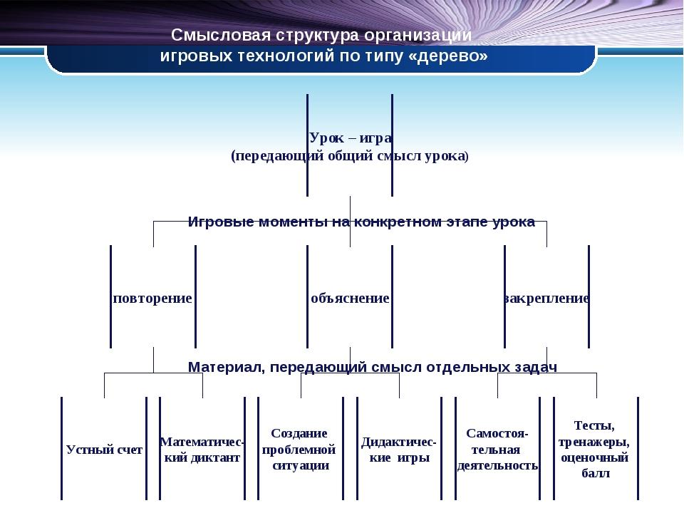 Смысловая структура организации игровых технологий по типу «дерево» Игровые м...