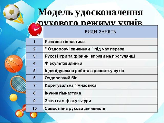 Модель удосконалення рухового режиму учнів ВИДИ ЗАНЯТЬ 1 Ранкова гімнастика 2...